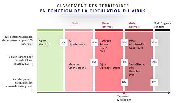 Coronavirus Quatre Grandes Villes Supplementaires Basculent En Zone D Alerte Maximale Les Echos