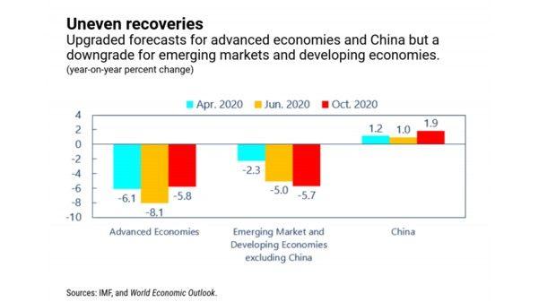 Les pays émergents et en développement, Chine exceptée, sont durement affectés par la crise pandémique.