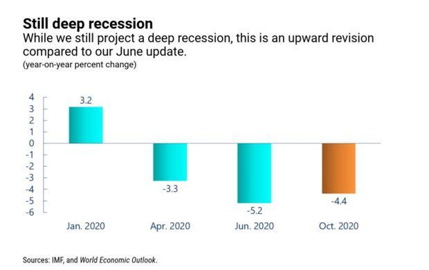 Le FMI prédit toujours une forte récession malgré une amélioration de ses prévisions par rapport à juin dernier.
