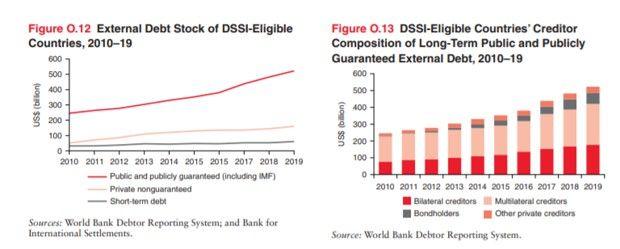 La dette des pays pauvres éligible au moratoire des pays du G20 n'a cessé d'augmenter.