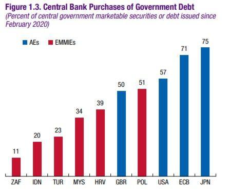La banque centrale européenne a capté 71% des émissions de titres publics de la zone euro depuis février dernier.