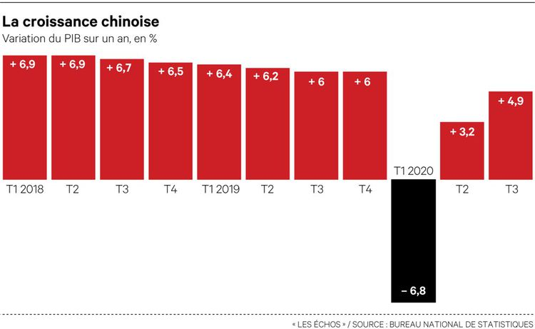 La Chine a effacé depuis le deuxième trimestre l'impact négatif de la crise du Covid-19 sur l'économie au premier trimestre.