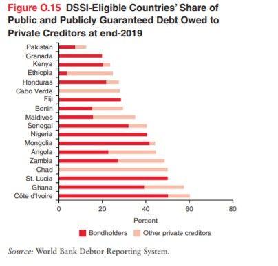 La moitié de la dette zambienne est due au secteur privé.