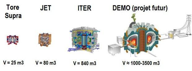 Le volume de plasma d'Iter sera dix fois plus grand que celui de JET, le plus grand des tokamaks aujourd'hui en activité.