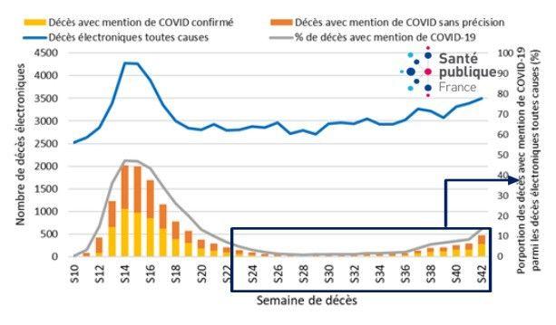 Nombre hebdomadaire de décès certifiés par voie électronique, avec une mention de Covid-19 dans les causes médicales de décès, du 1ermars au 18octobre.