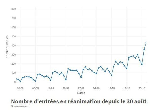 Nombre d'entrées en réanimation en France depuis le 30 août.