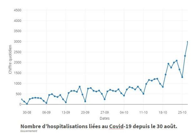 Nombre d'hospitalisations liées au Covid-19 depuis le 30 août.