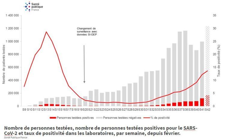 Nombre de personnes testées, nombre de personnes testées positives pour le SARS-CoV-2 et taux de positivité dans les laboratoires, par semaine, depuis février.