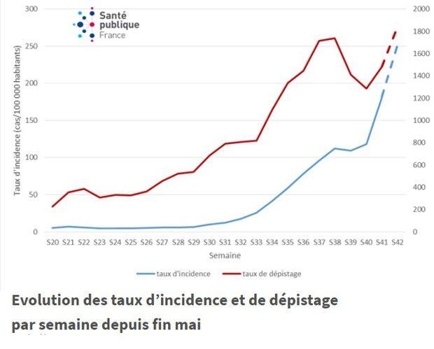 Evolution des taux d'incidence et de dépistage (pour 100.000 habitants) par semaine depuis fin mai