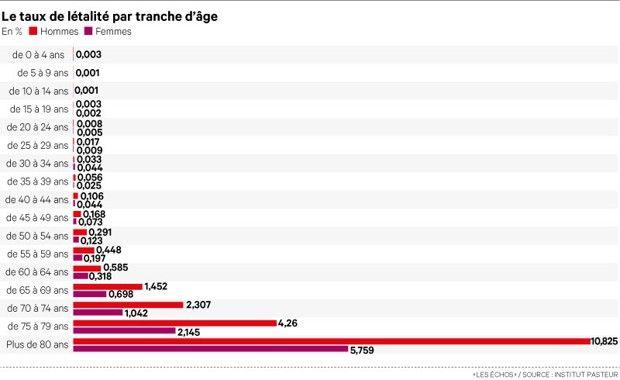 Le taux de létalité par tranche d'âge