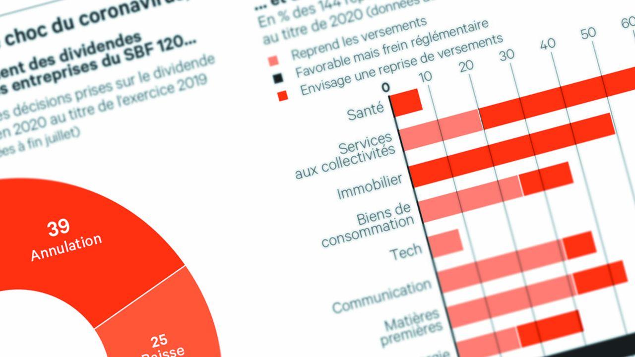 Près d'un tiers des grandes entreprises européennes cotées a remis en place le versement d'un dividende ou envisage de le faire.