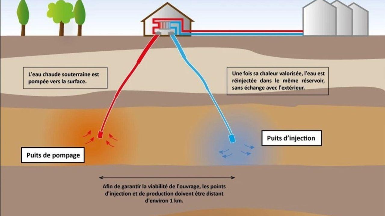 Schéma de fonctionnement de la géothermie profonde. L'eau géothermale (plus de 150°C) est pompée en grande profondeur vers la surface où elle permet de fabriquer de l'électricité et de l'eau chaude.