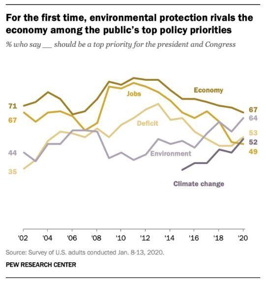 Pour la première fois, la protection de l'environnement rivalise avec l'économie dans l'ordre des priorités à donner aux politiques publiques, selon un sondage de la population américaine.