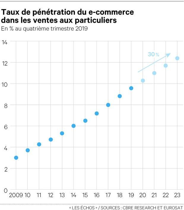En un peu plus de dix ans, la part de marché du e-commerce a triplé en France; les achats sur Internet étant rentrés dans les habitudes des consommateurs. Certaines enseignes ne voient pas cet essor comme une concurrence, mais comme une opportunité leur permettant même de poursuivre le développement de leurs sites physiques.