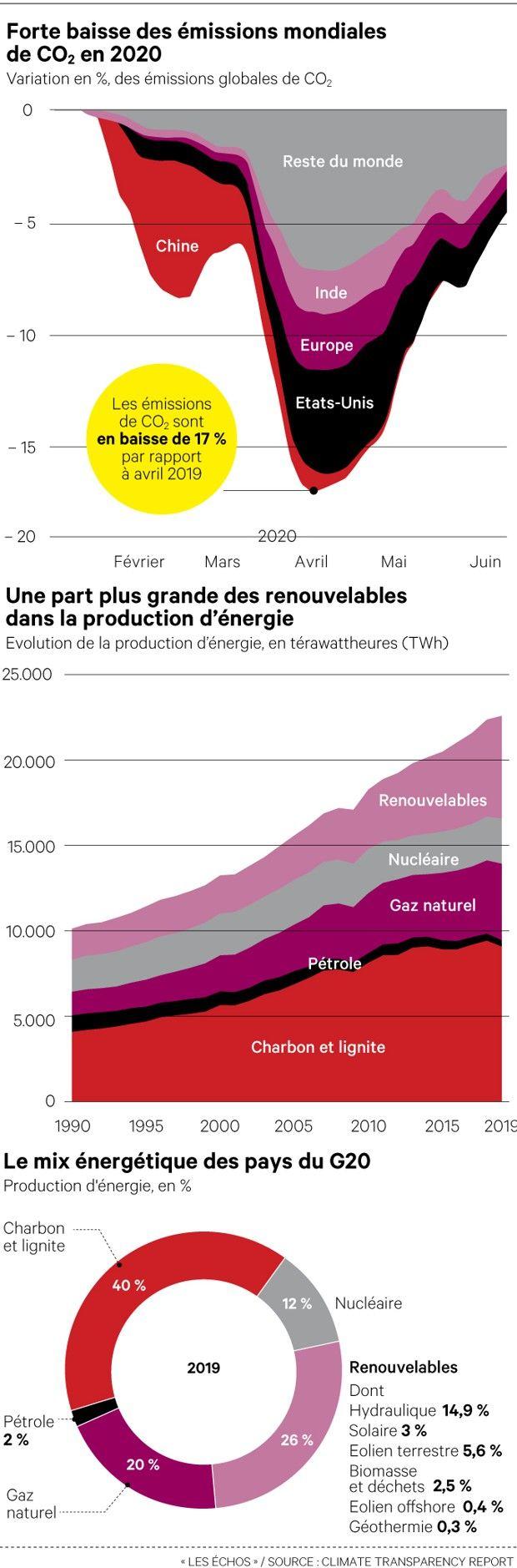 ERRATUM : dans les deux derniers graphiques, il faut lire «électricité», et non pas «énergie»