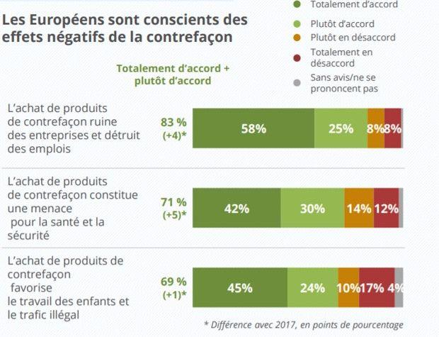 Les Européens ont une bonne connaissance des enjeux que représente le respect de la propriété intellectuelle