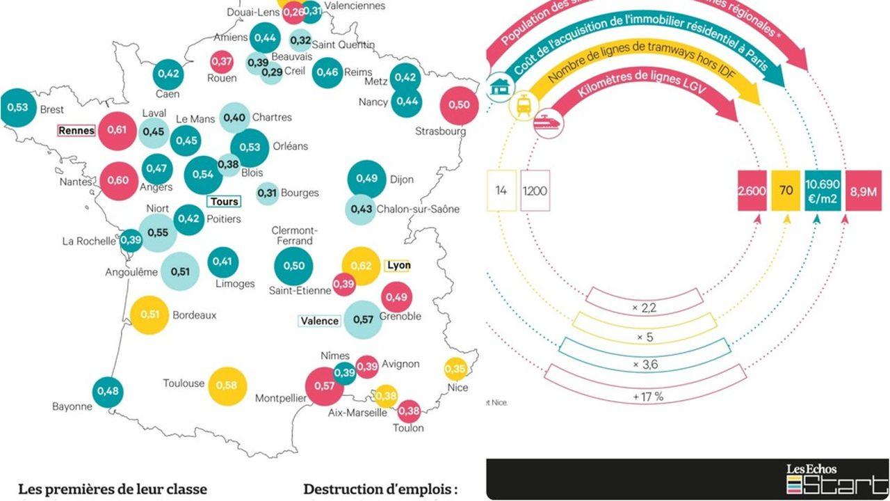 Découvrez les villes les plus attractives et dynamiques en fonction de leur taille de population, et selon différents critères (qualité de vie, performances économiques…).