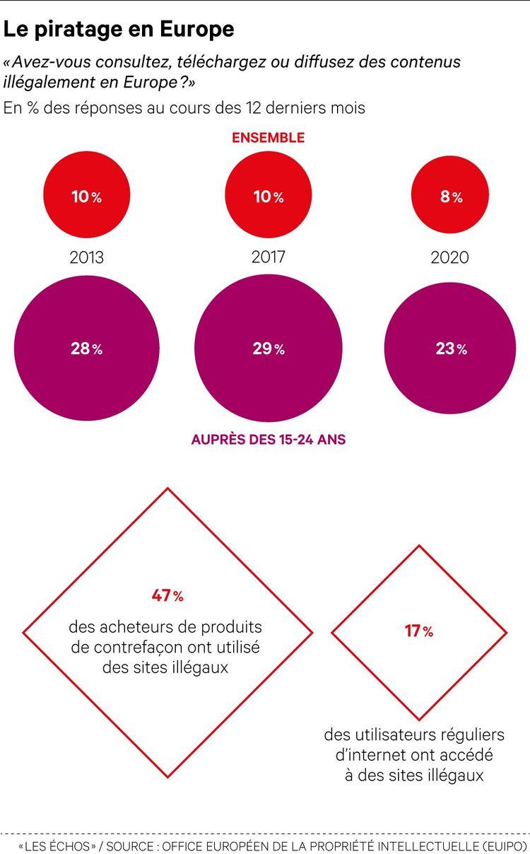 Bien qu'en net repli, plus de 20% des jeunes de 15 à 24 ans continuent de télécharger des contenus illégaux via internet.