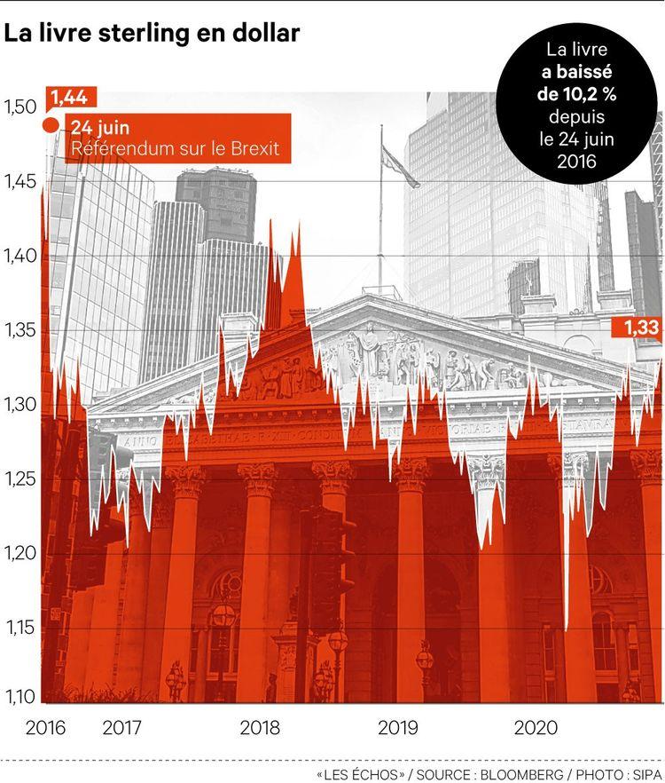 La livre sterling a perdu plus de 10% depuis le référendum de juin2016
