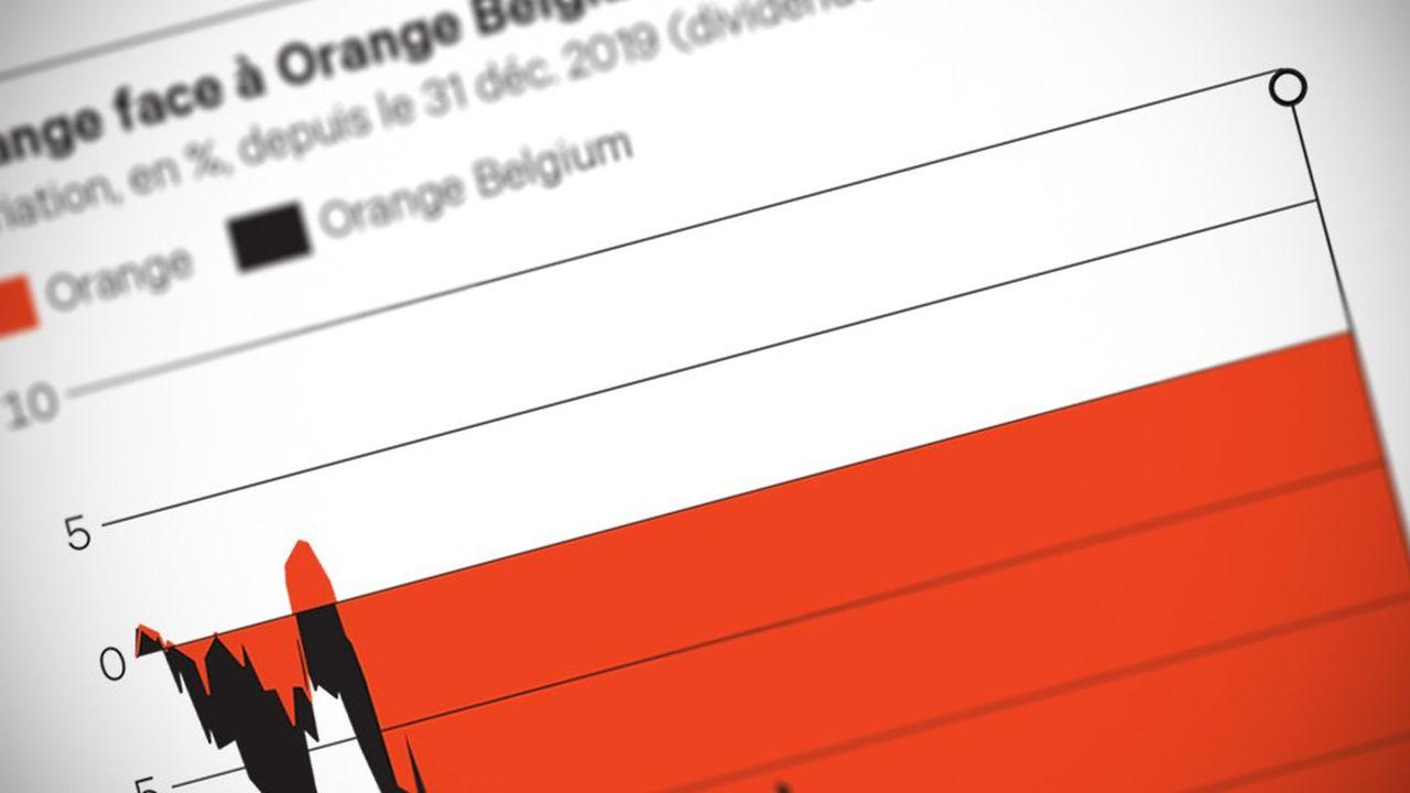Orange/Orange Belgium : : Un quatre-quarts pour Noël