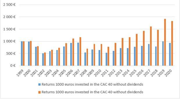 Rendements du CAC 40 avec et sans réinvestissement des dividendes - 1999-2020. Source : Schroders. Données Thomson Reuters relatives aux indices CAC 40 et CAC 40 Total Return (dividendes inclus) correctes au 3 décembre 2020.