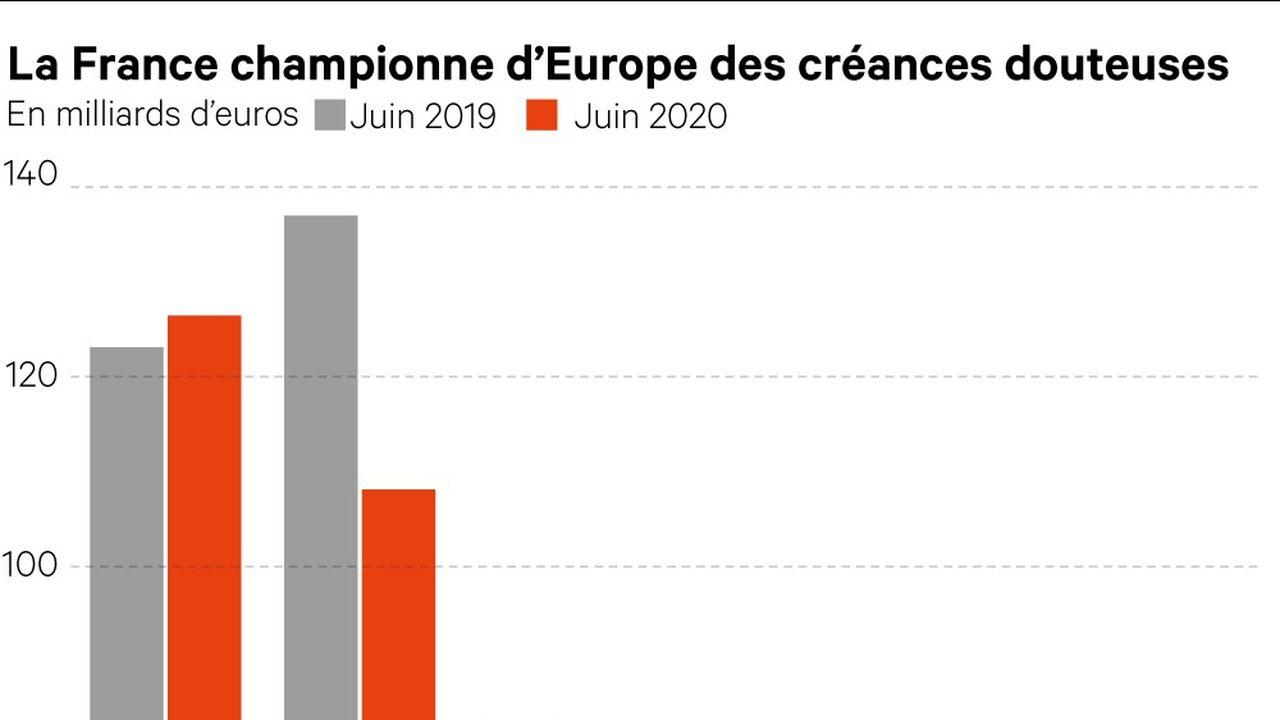 L'Hexagone est passé en tête du classement européen des créances douteuses dans les bilans des banques.