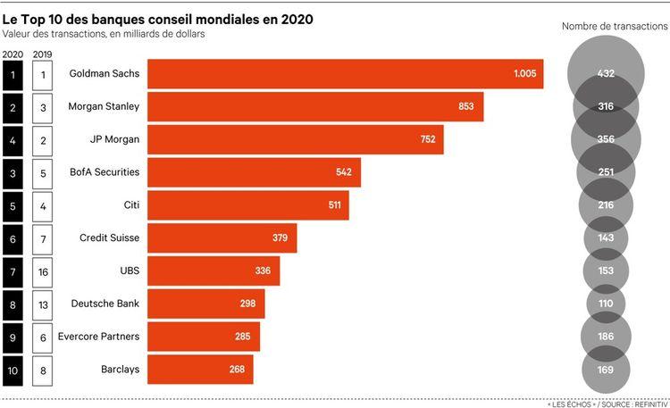 Goldman Sachs, Morgan Stanley e JP Morgan sono emersi come leader nelle fusioni e acquisizioni globali nel 2020.