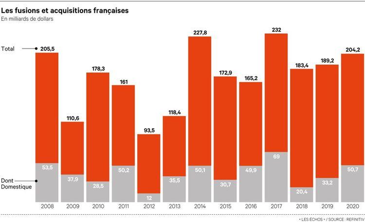 Les transactions de M & A impliquant des entreprises françaises a cru de 8% en 2020 malgré le covid.