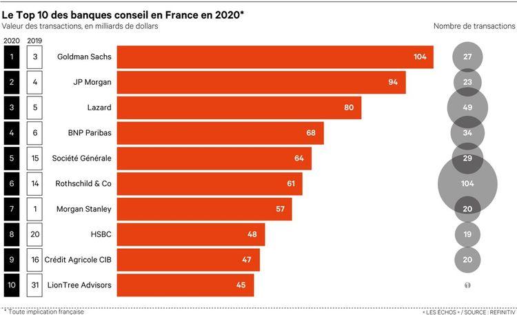 Goldman Sachs, JP Morgan et Lazard se sont imposés en tête des banques conseil en France en 2020.