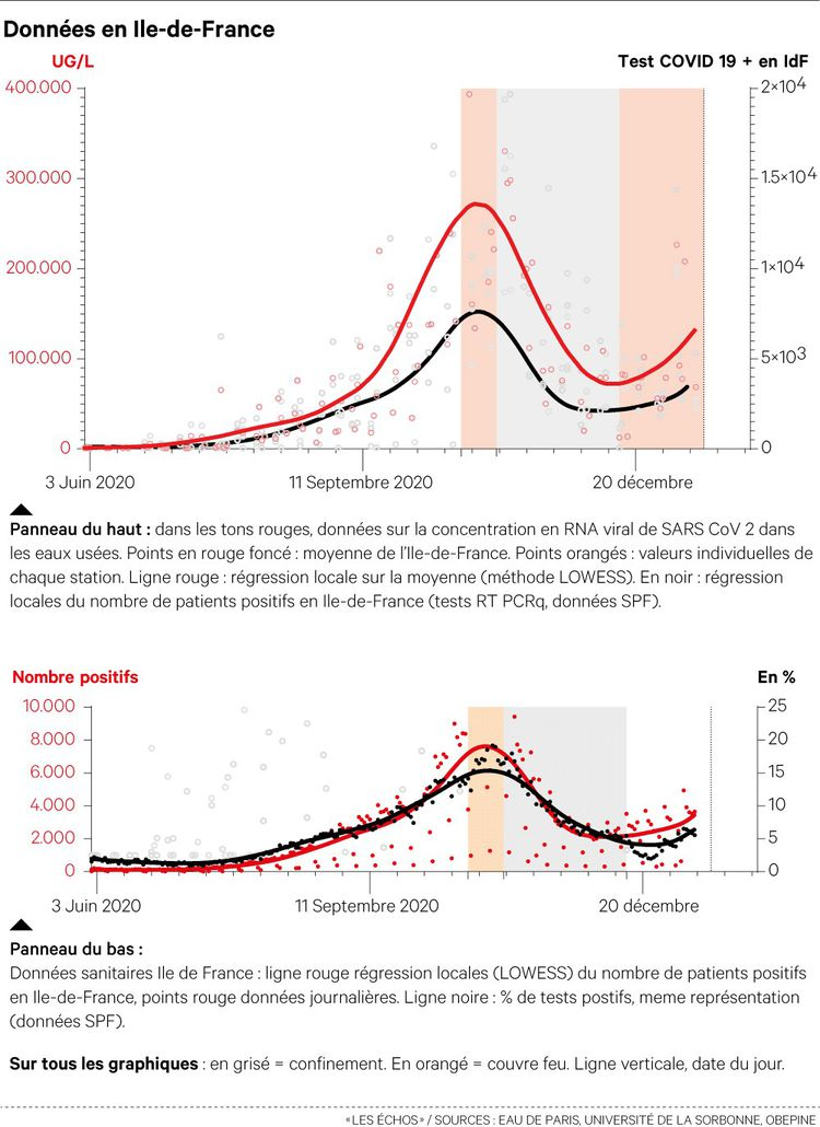 La concentration du virus dans les eaux usées (ligne rouge) est nettement repartie à la hausse en Ile-de-France