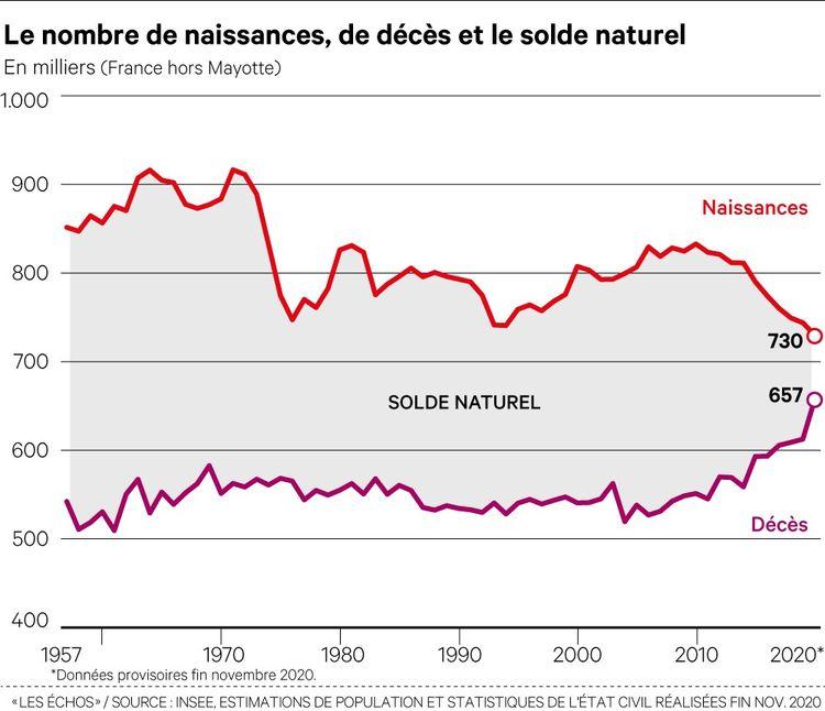Covid : la France n'a jamais connu autant de morts depuis 1945 Image