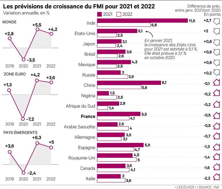 Les nouvelles prévisions de croissance mondiale du FMI