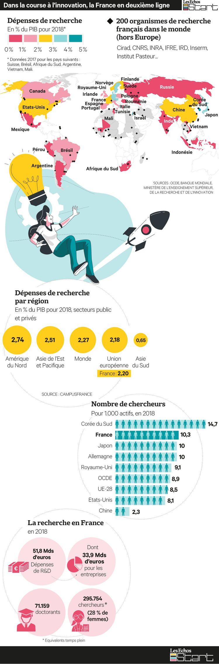 La France compte 200 établissements de recherches à travers le monde mais consacre moins de 3% de son PIB à la recherche.