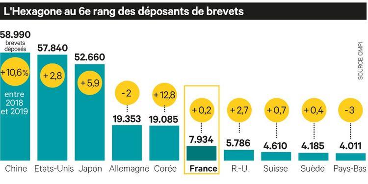 La France a déposé plus de 7.000 brevets en 2020.