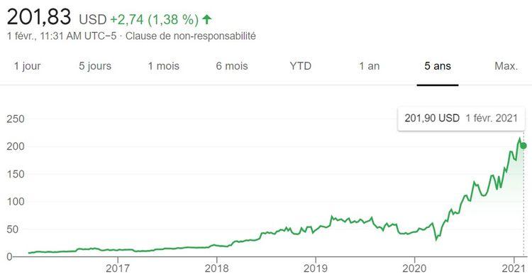Entre2016 et2021, l'action d'Etsy est passée de 7 à 201dollars.