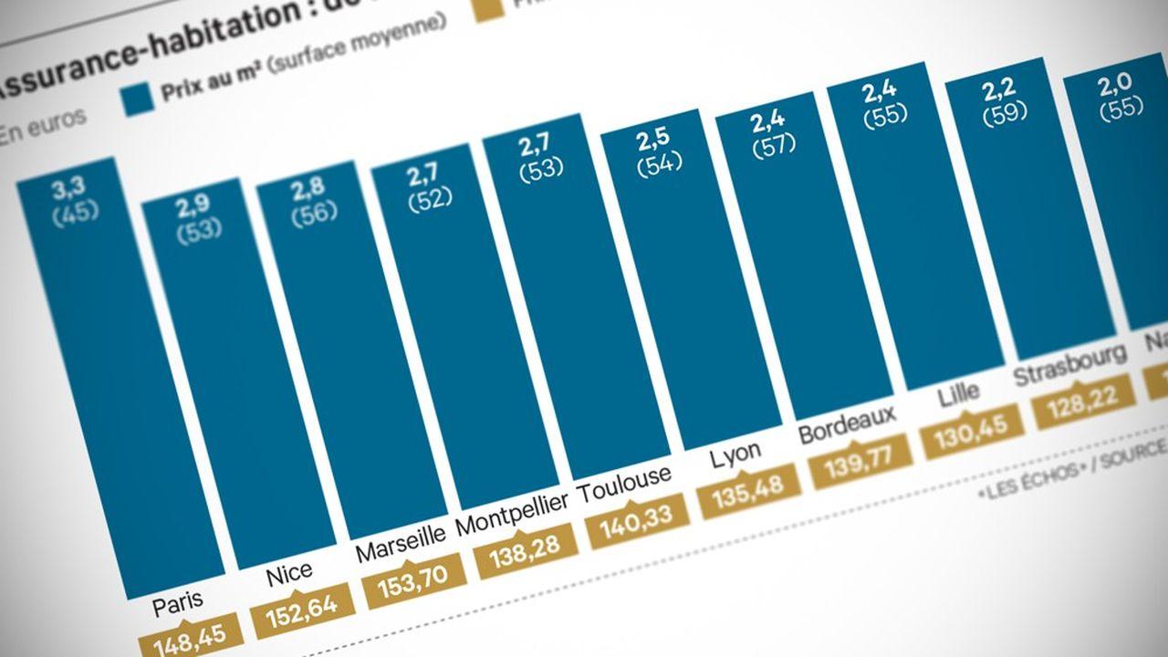 Le prix des contrats d'assurance multirisques habitation (MRH) connaît de fortes disparités d'une ville à une autre.