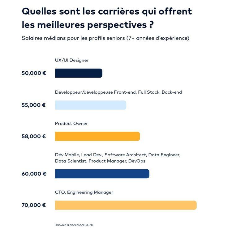 Salaires médians annuels à Paris (en euros brut) des professionnels de la tech qui ont plus de sept ans d'expérience.
