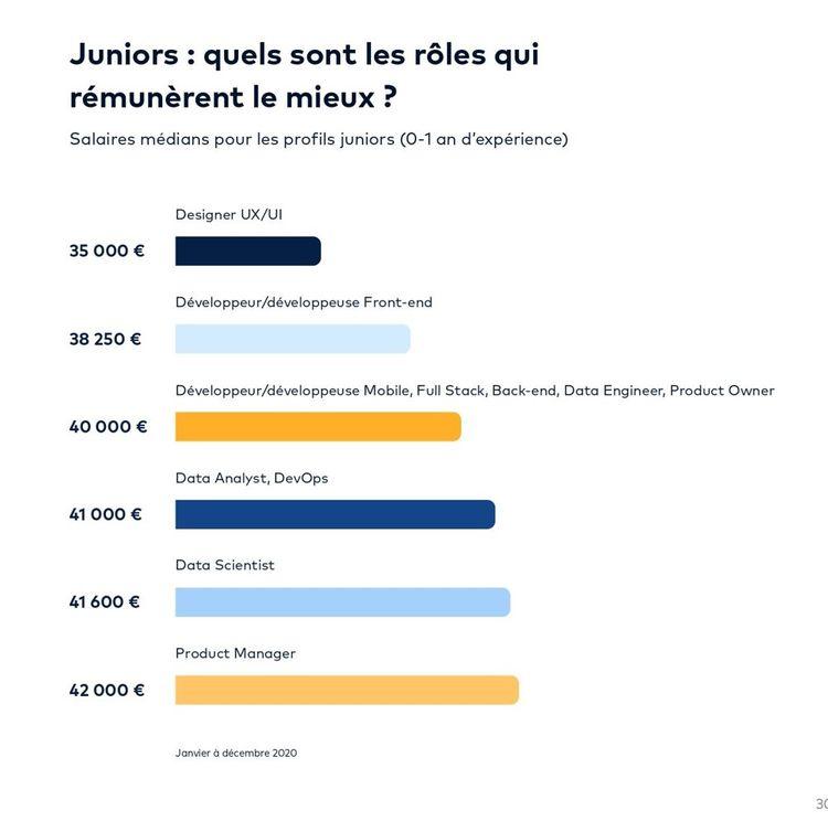 Salaires médians annuels (en euros brut) à Paris des juniors qui ont un an d'expérience ou moins.
