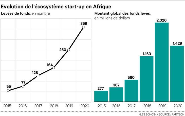 L'écosystème des start-up africaines a relativement bien tenu le choc en 2020