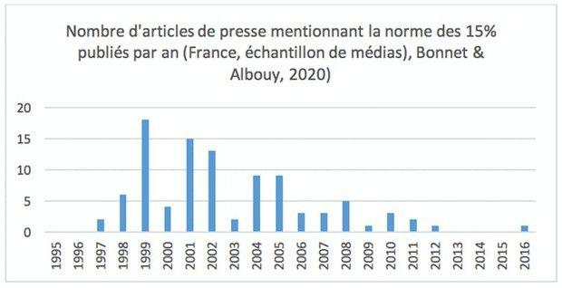 Figure 1 : Nombre d'articles de presse mentionnant la norme des 15 %, par an en France sur la période 1995-2016.