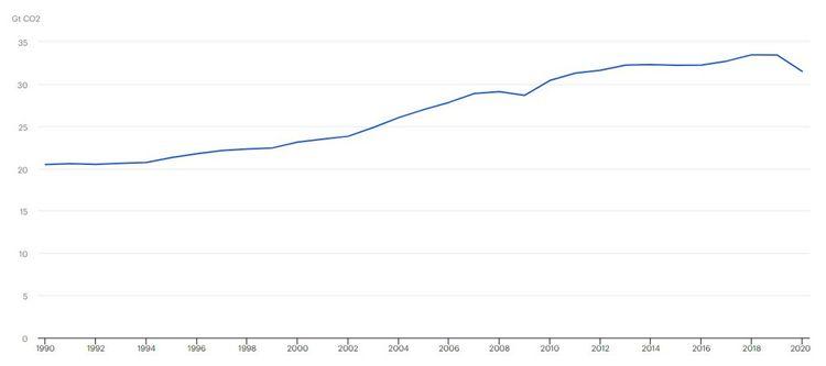 Evolution des émissions mondiales de CO2 liées à l'énergie entre1990 et2020.