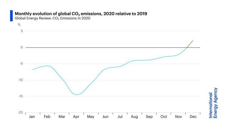 Evolution mensuelle des émissions de CO2 dans l'Union européenne en 2020 par rapport à 2019.