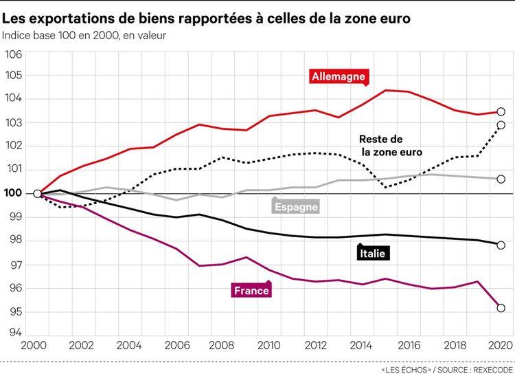 La part de marché de l'Hexagone a diminué de 1,2 point entre2019 et2020, passant de 13,9% à 12,7% des exportations de la zone euro.