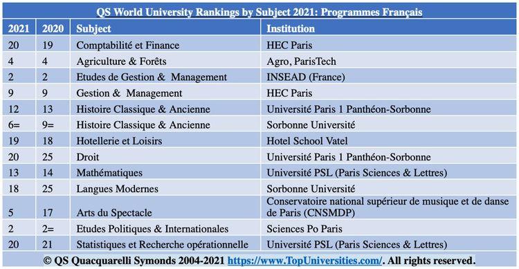 Extrait du classement daté de 2021 établi par QS par disciplines.