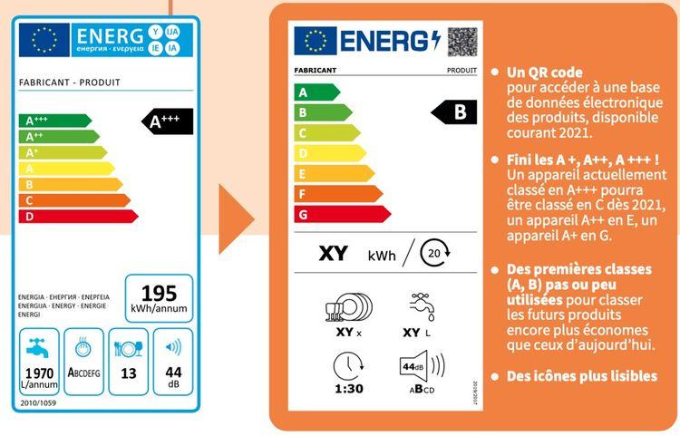 La nouvelle version de l'étiquette énergie, harmonisée à l'échelle européenne.