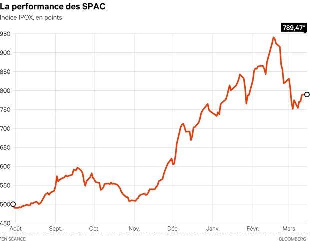 Les différents indices qui suivent l'évolution des Spac à Wall Street ont chuté de 16 à 17% entre mi-février et mi-mars, alors que le Nasdaq a perdu autour de 5% sur cette période.