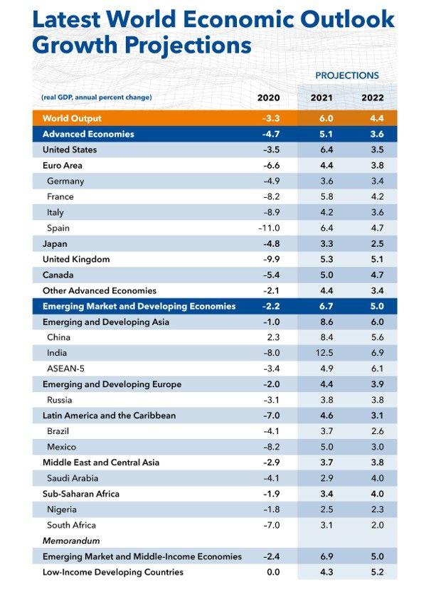 Les prévisions de croissance économique du Fonds monétaire international pour2021 et2022