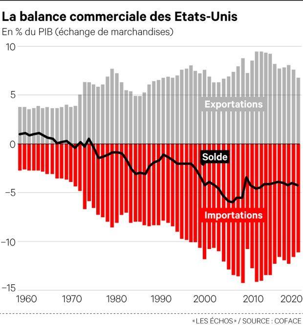 Depuis soixante ans, le déficit commercial américain n'a pas cessé de s'amplifier