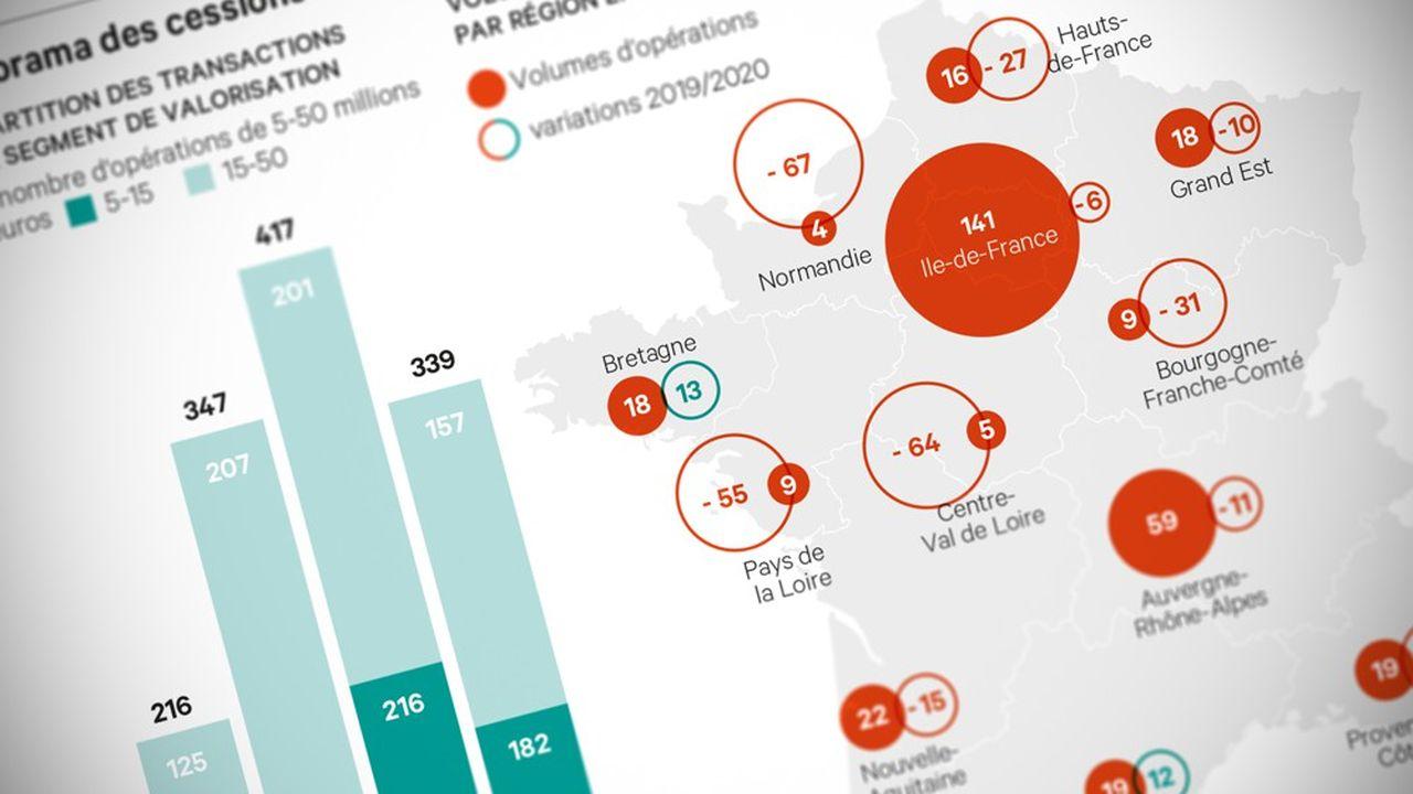 Le marché global des cessions acquisitions de PME s'est contracté, avec une baisse du nombre d'opérations de 19% (339 opérations contre 417 en 2019).