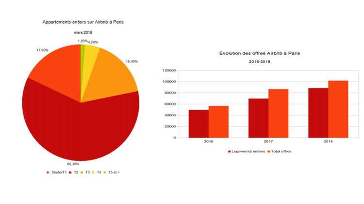 Evolution des offres Airbnb à Paris, 2016-2018.